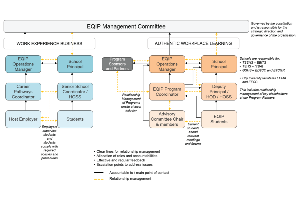 Eqip Operational Structure