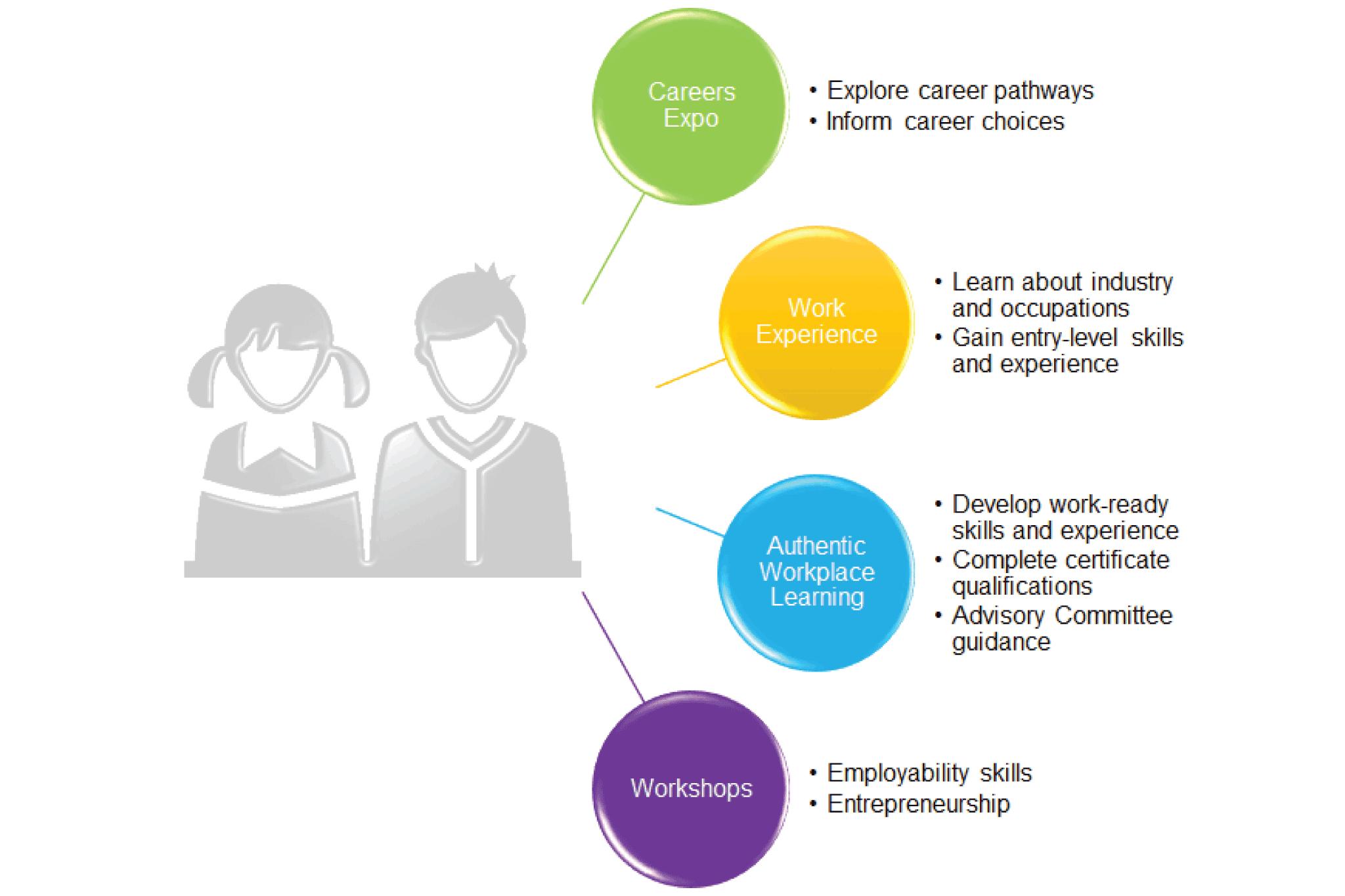 Eqip Information Graphic